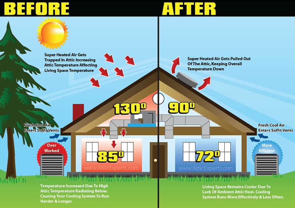 Understanding Insulation Climate Zones How Attic Works In The Sacramento Valley Bell Brothers
